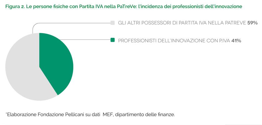 professioni graf 2